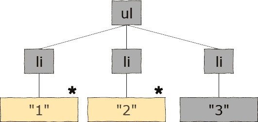 Differential render tree